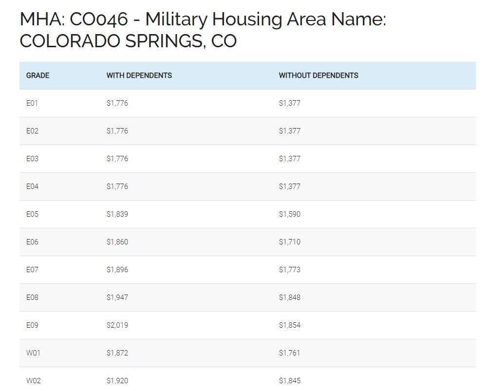 2020 Military Bah Rates Colorado Springs - Living Colorado