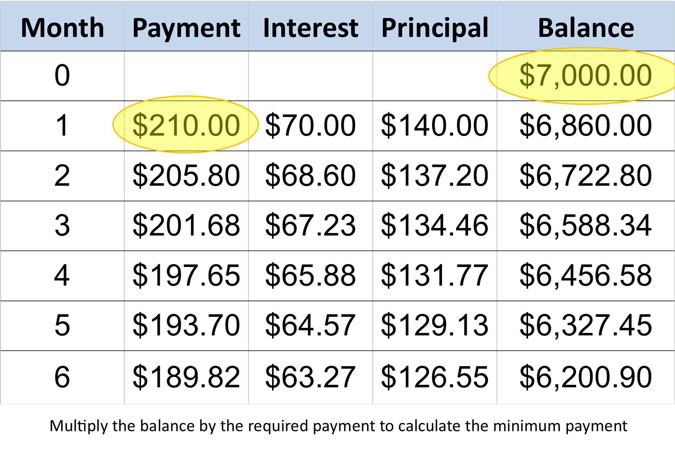 Calculate Credit Card Payments And Costs: Examples