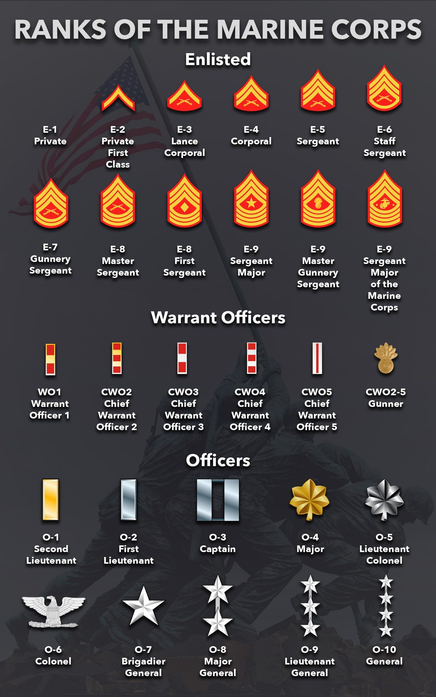 Marine Corps Ranks   Enlisted And Officer Ranks - Marine