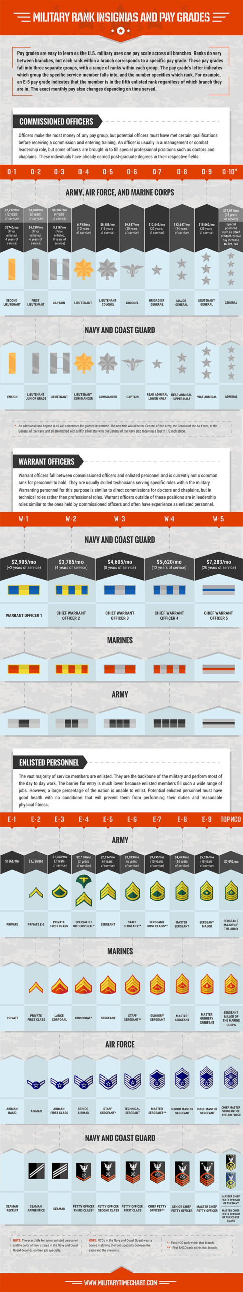 Military Pay Chart And Rank Insignia (Pay Scales) - Military