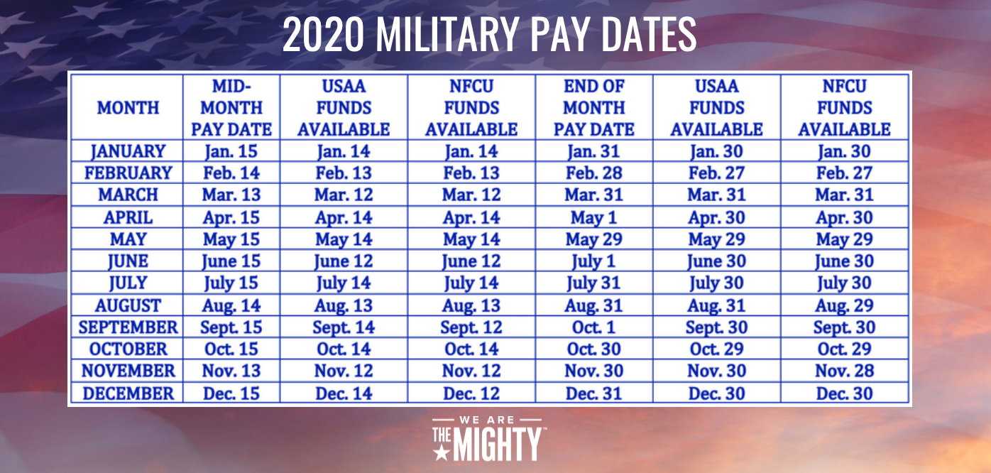 These Are The 2020 Military Pay Dates - We Are The Mighty