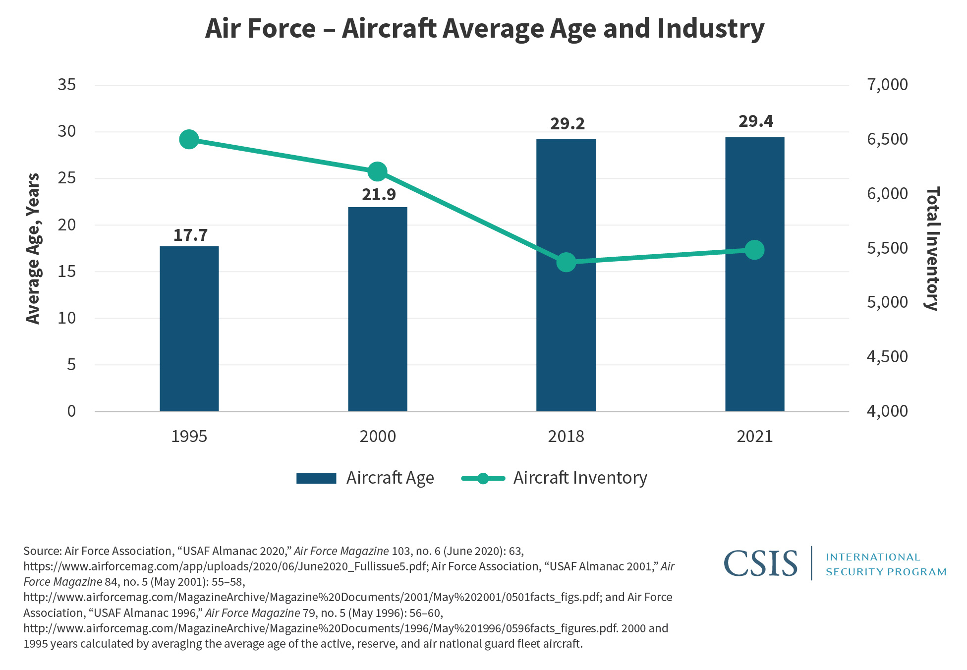 U.s. Military Forces In Fy 2021: Air Force | Center For