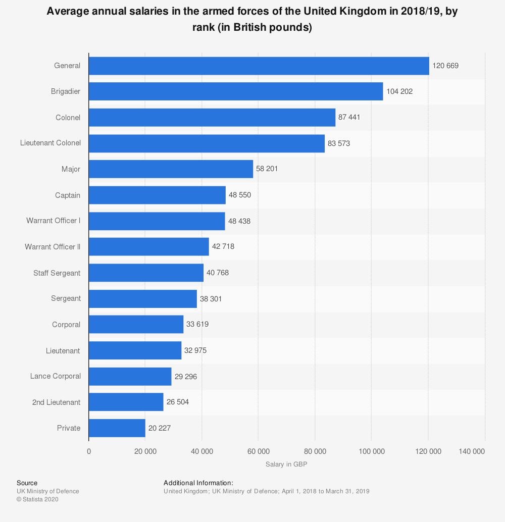 Uk Armed Forces Salariesrank 2019   Statista