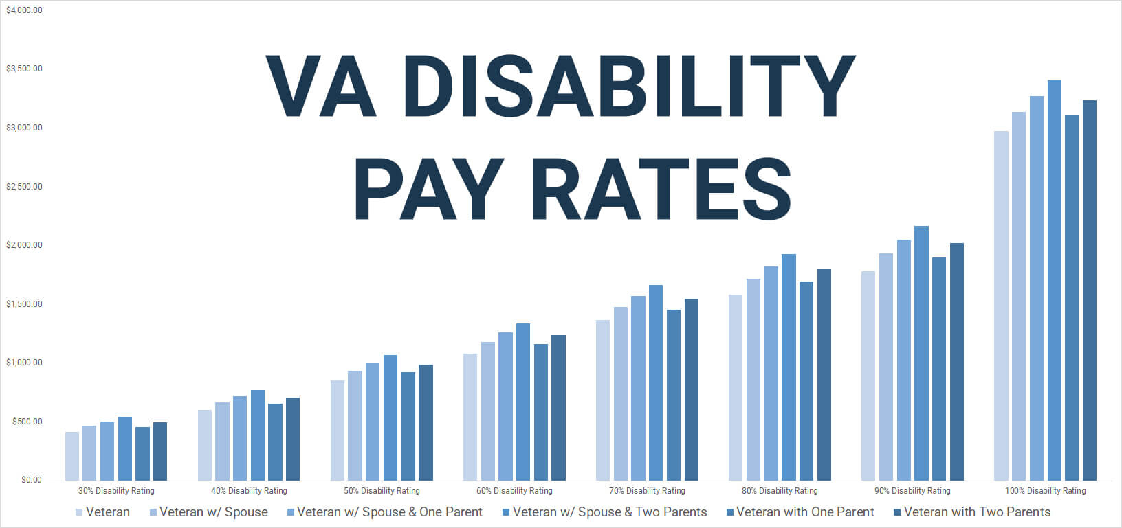 Va Disability Rates - 2020's Updated Pay Chart